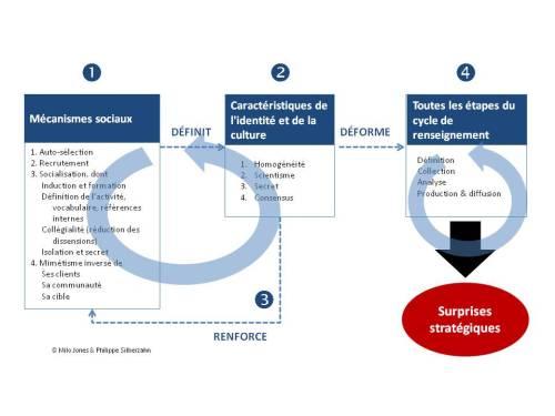 Un modèle général de construction sociale de la surprise stratégique